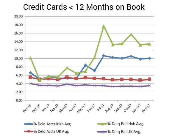 Card Delinquency UK Irish FICO FICO Data: Warning Signs for New Card Accounts in Ireland