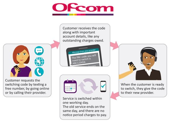 Ofcom diagram and logo