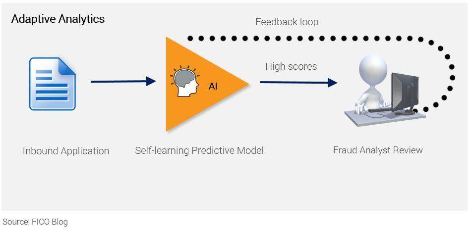 Adaptive Analytics flowchart