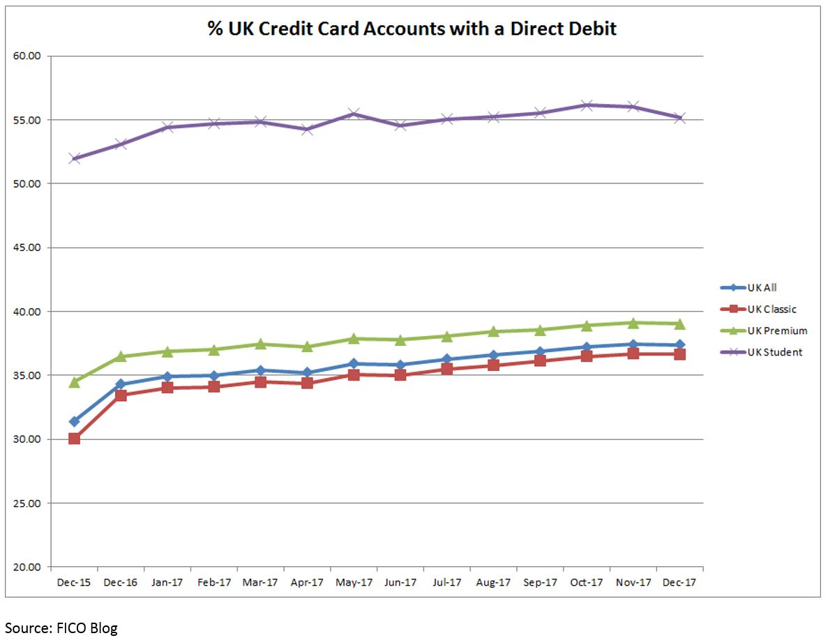 Direct Debit Persistent Debt How Direct Debits Can Help with Persistent Debt and IFRS 9