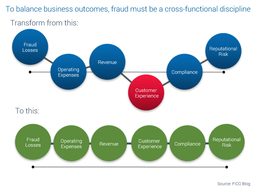 a formal fraud management operating model should be collectively defined and adopted by the bank the roles responsibilities and business