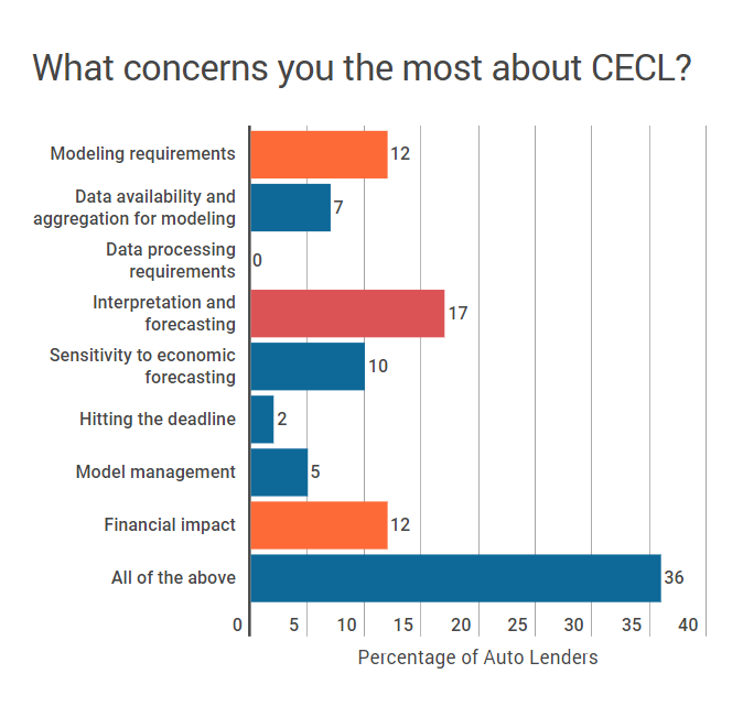 CECLconcerns CECL for Auto Finance – Where Do I Start?