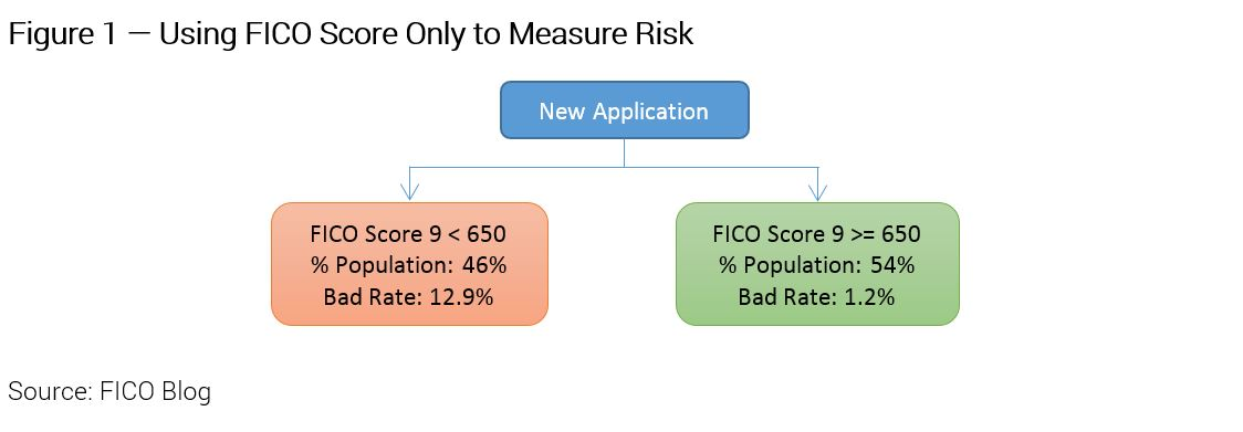 """Credit Originations Strategy 1 Origination Scores: Say """"Yes"""" to More Credit Applicants"""