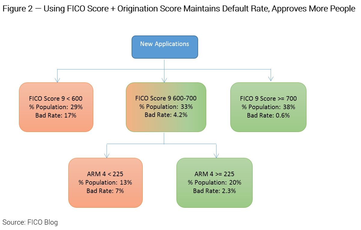 """Credit Originations Strategy 2 Origination Scores: Say """"Yes"""" to More Credit Applicants"""