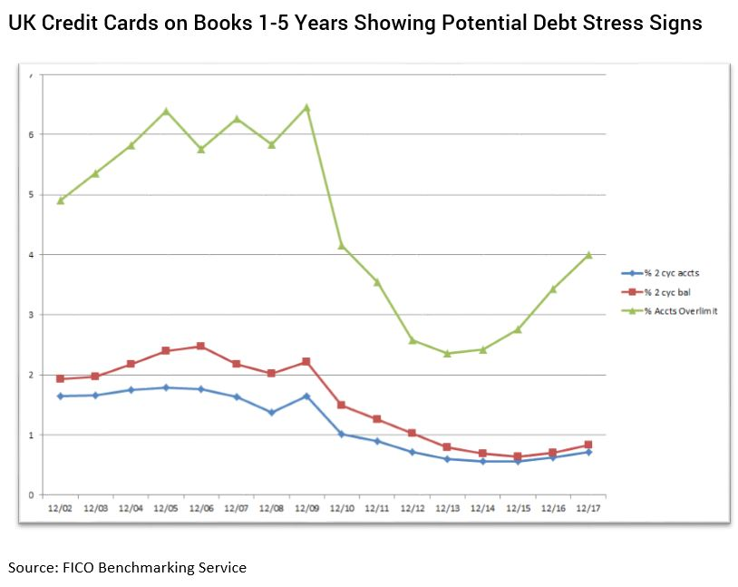 Chart showing delinquency trends for UK cards on books 1-5 years