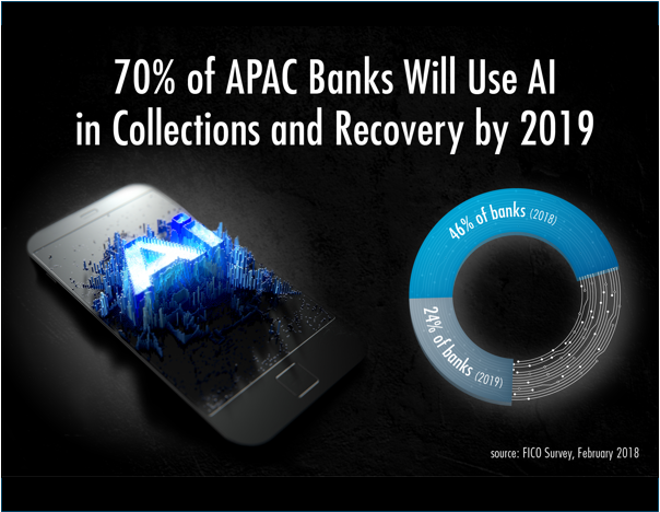 70% of APAC Banks Will Use AI in Collections by 2019
