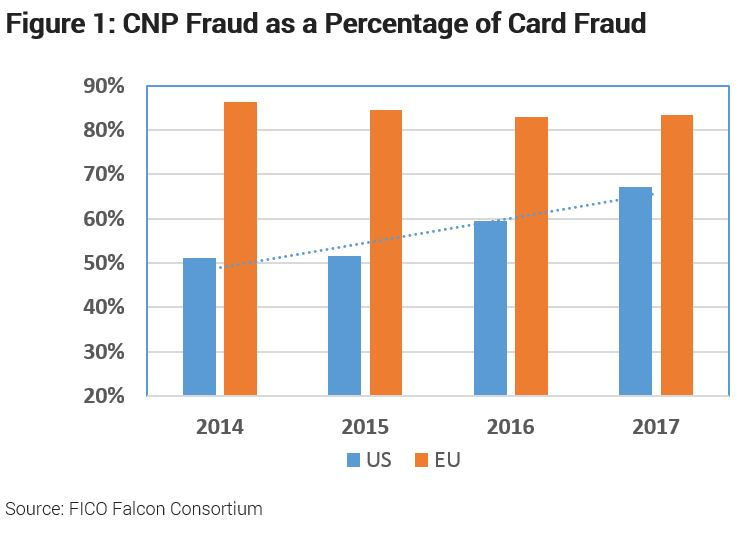 Chart showing growth in CNP fraud