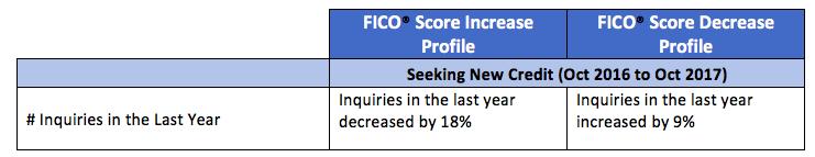 Number of Inquiries