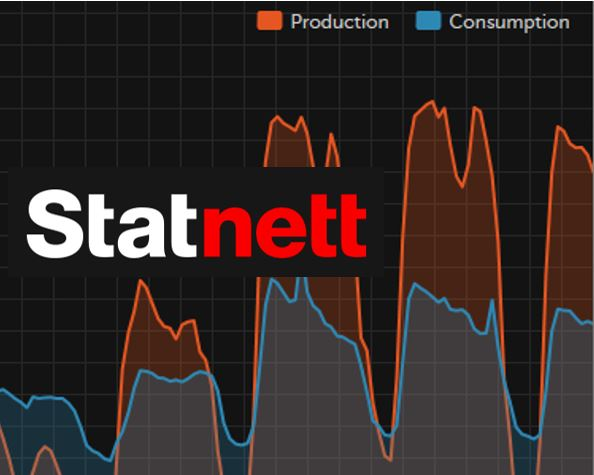Statnett logo and demand chart