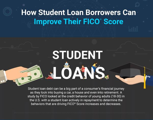 Student loans infographic