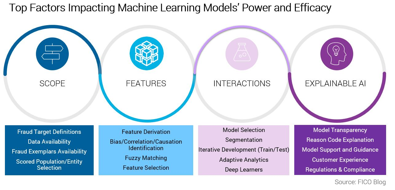 4 Success Factors for Machine Learning in Fraud Detection