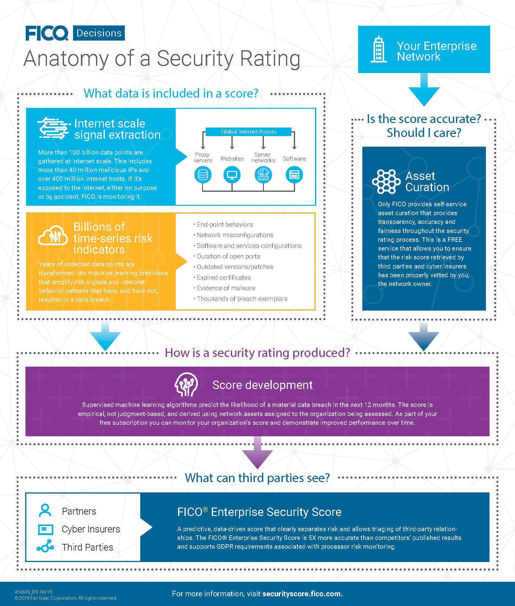 FICO Security Ranking Infographic Check Your Organization's Cybersecurity Score — For Free