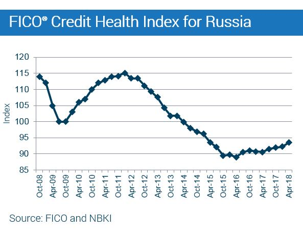 Chart showing FICO Credit Health Index