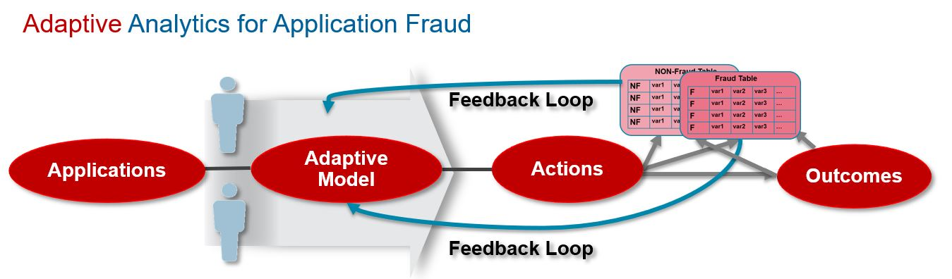 Adaptive Analytics Application Fraud Application Fraud: The Role of AI and Machine Learning