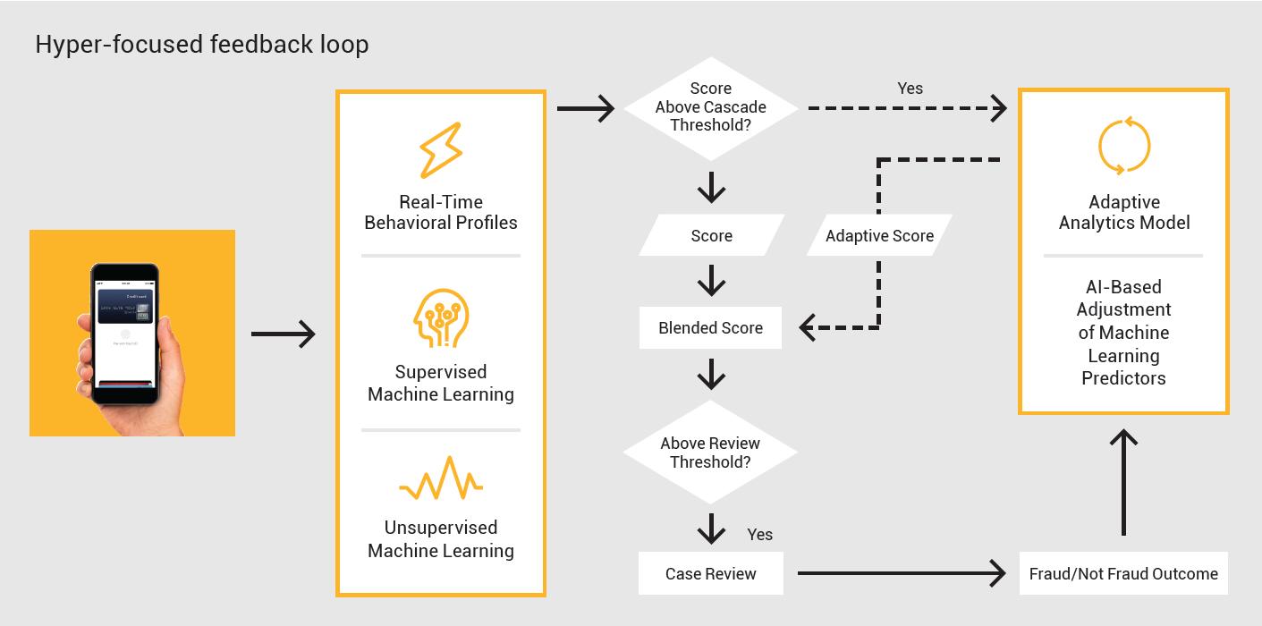 Adaptive analytics diagram
