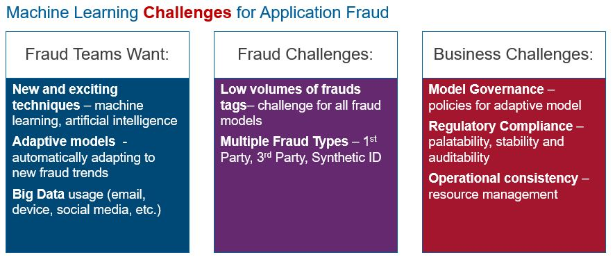 Application Fraud Machine Learning Application Fraud: The Role of AI and Machine Learning