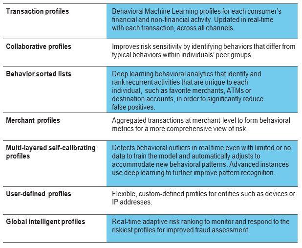 Behavioral analytics for fraud detection chart Fraud Detection: Applying Behavioral Analytics