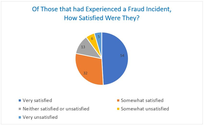 Fraud and Security Policies