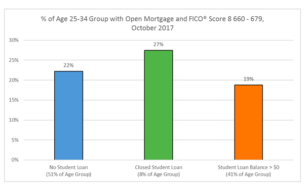 Chart: 25-34 with FICO Score 660-679