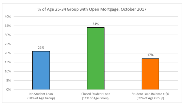 25-34 Age Group with Open Mortgage
