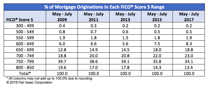 % of Mortgage Originations In Each FICO Score 5 Range