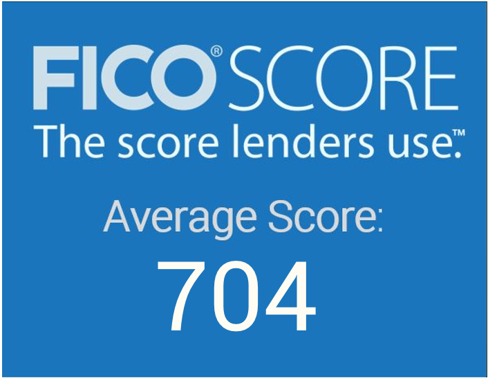 Average FICO Score 704
