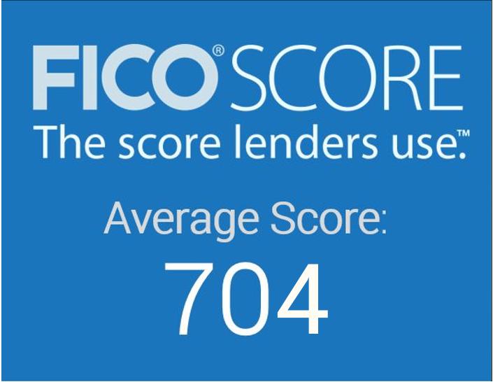 Average FICO Score 704