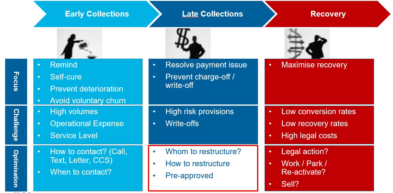 Loan restructure optimization How Loan Restructure Optimization Works