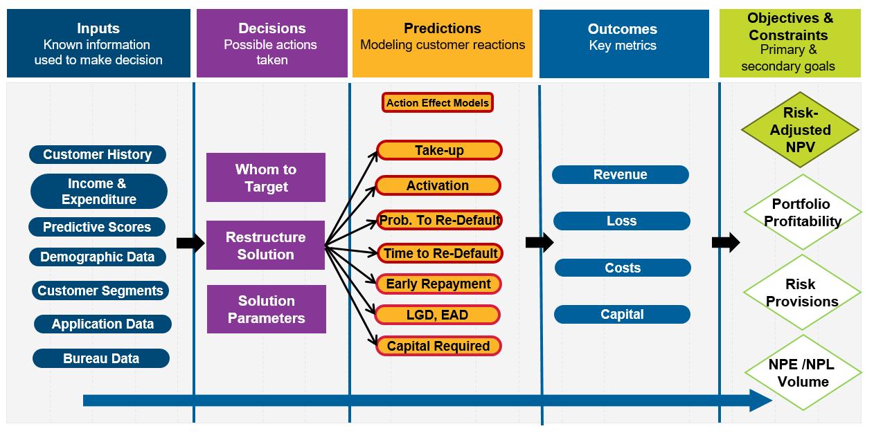 Loan restructure optimization2 How Loan Restructure Optimization Works