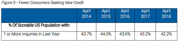 Consumers Seeking New Credit
