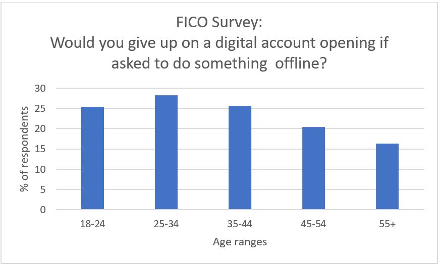 Fraud Survey 2018 1 Survey: How Fraud and Security Attitudes Differ by Age