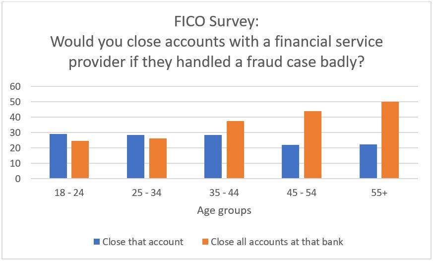 Fraud Survey 2018 2 Survey: How Fraud and Security Attitudes Differ by Age