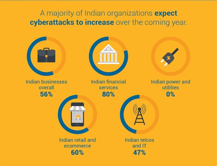 India Cyber Risk