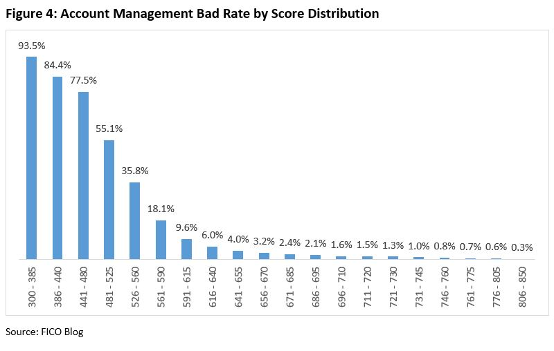 Account Management 4 Why Account Management Scores Matter – in Russia and Beyond