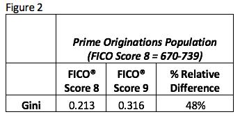 Prime Originations Population