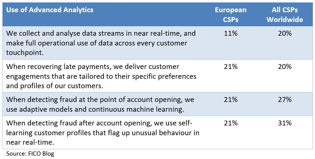 Telecom Analytics Survey Advanced Analytics in Telecommunications: Why the Lag?