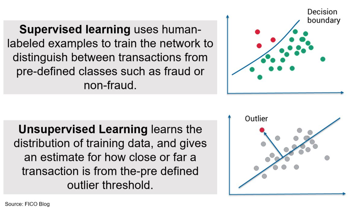 MLSC 1 Machine learning Fraud Analytics for Open Banking: Multi Layered Self Calibrating Models