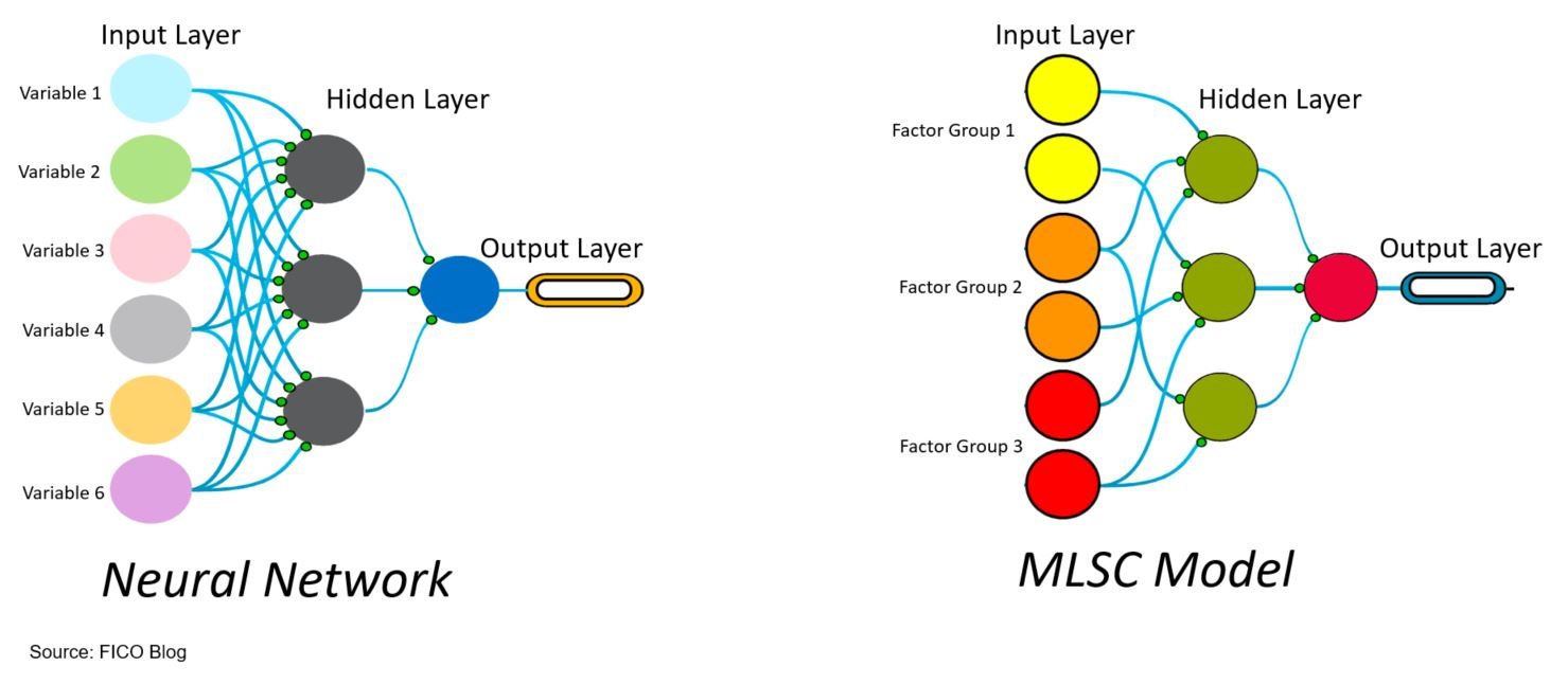 MLSC 5 Neural Network MLSC Fraud Analytics for Open Banking: Multi Layered Self Calibrating Models
