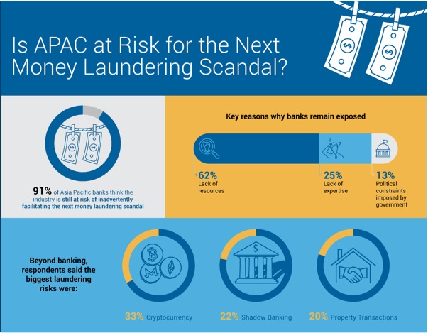 Asian Money Laundering Scandals