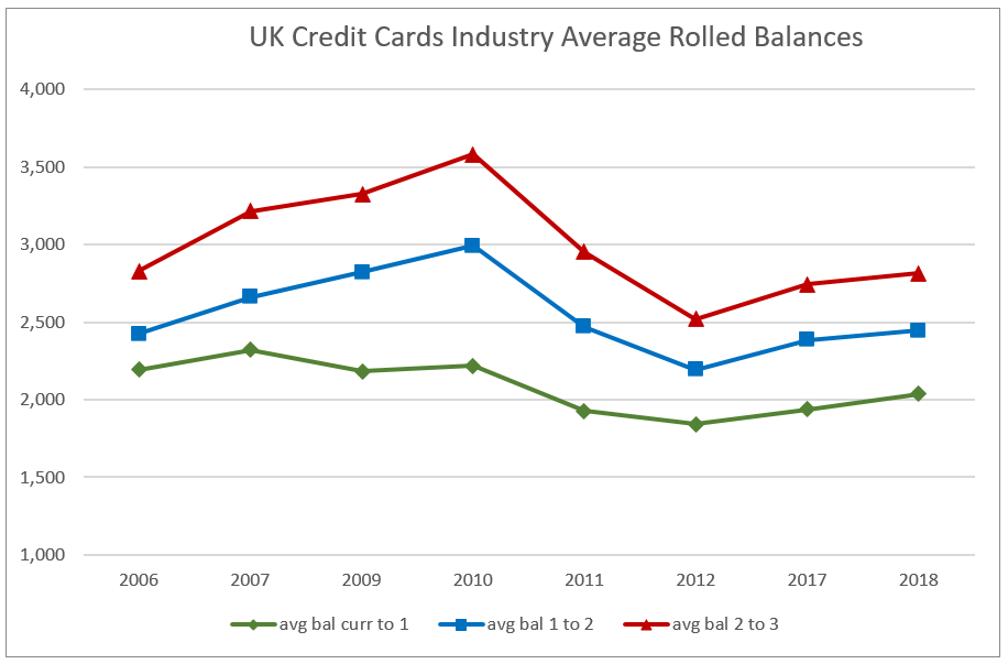 UK Cards Roll Rates UK Card Delinquency Roll Rates Creep Higher