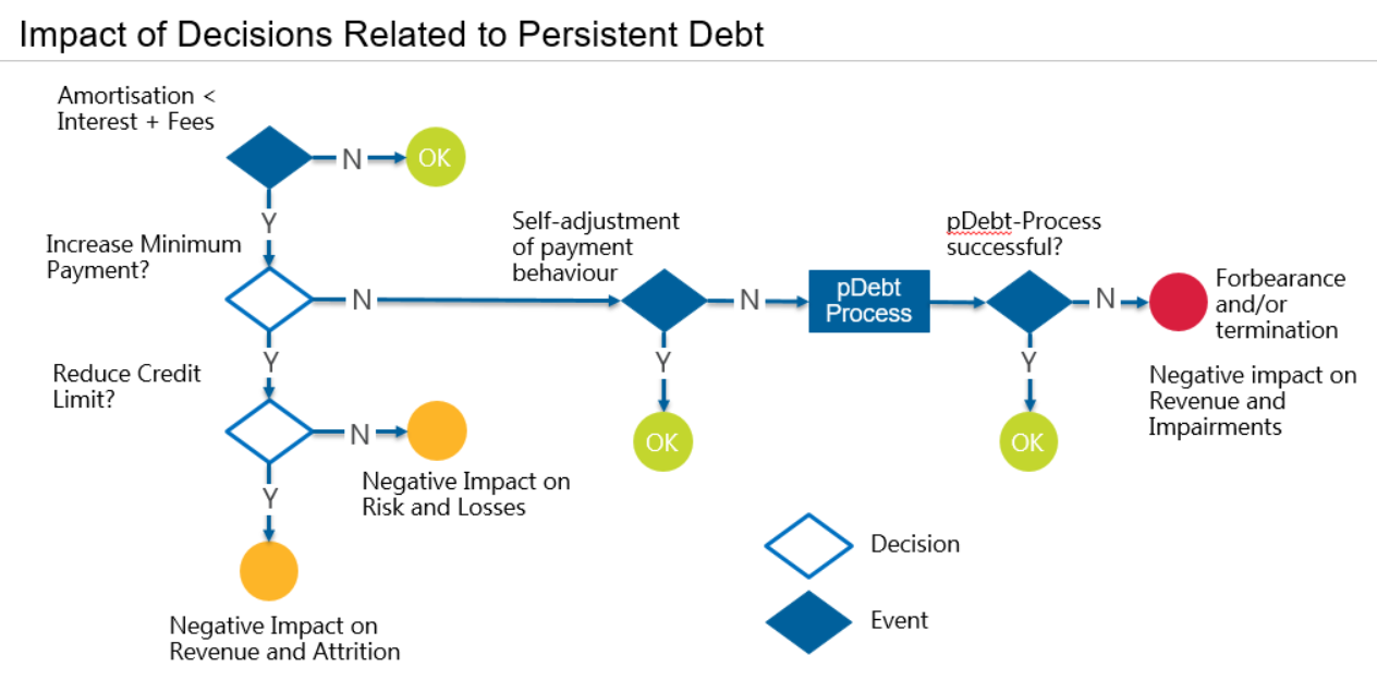 Persistent Debt 1a Managing Persistent Debt, Static Delinquency and IFRS 9