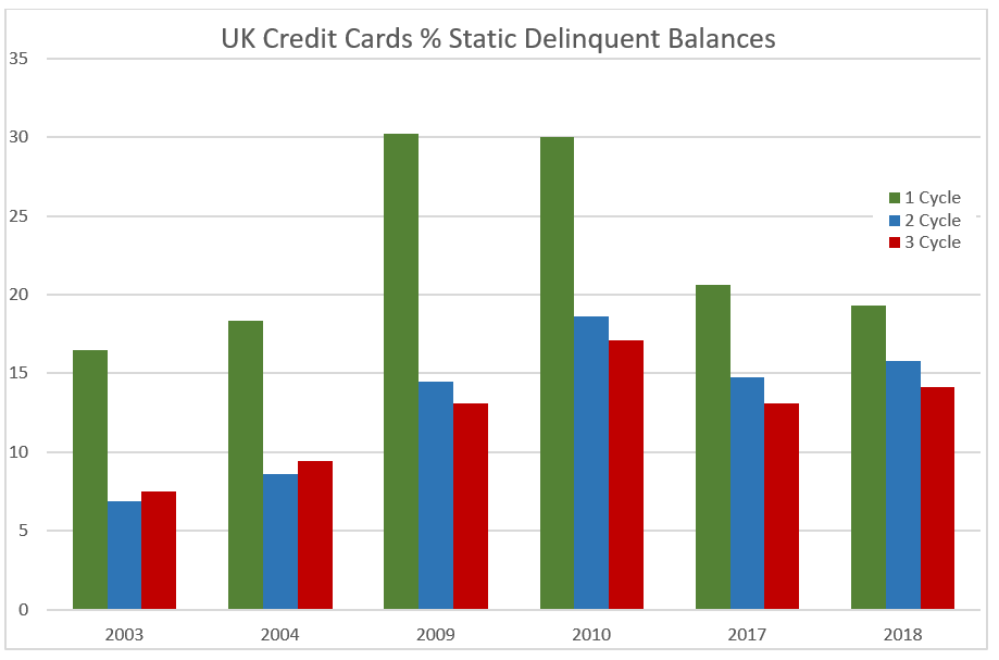 "Static Delinquencies ""Static Delinquency"" Trends Show Opportunity for UK Issuers"