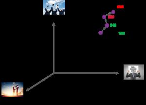 Clustering AML model