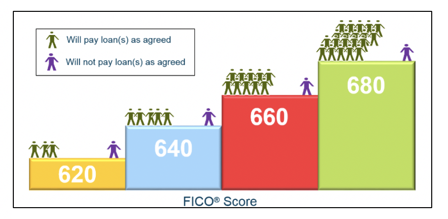 FICO Score Rank Orders Credit Risk