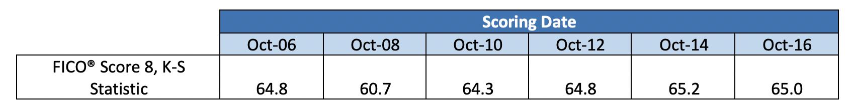 K-S Statistic