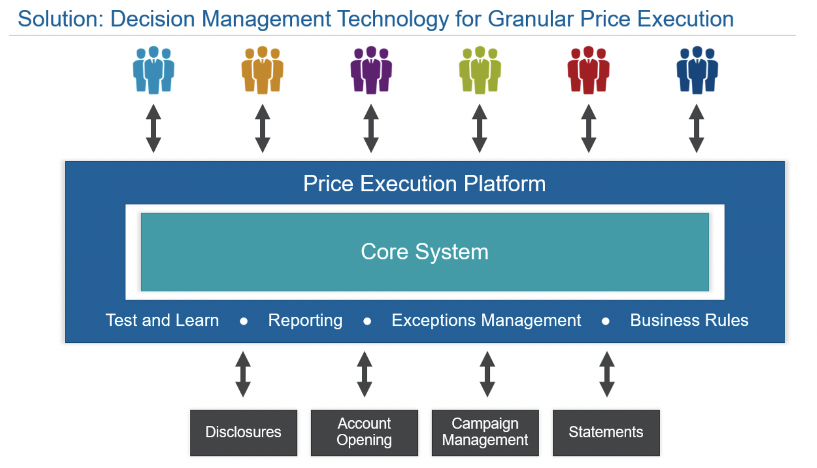 Decision Management Technology for Granular Price Execution