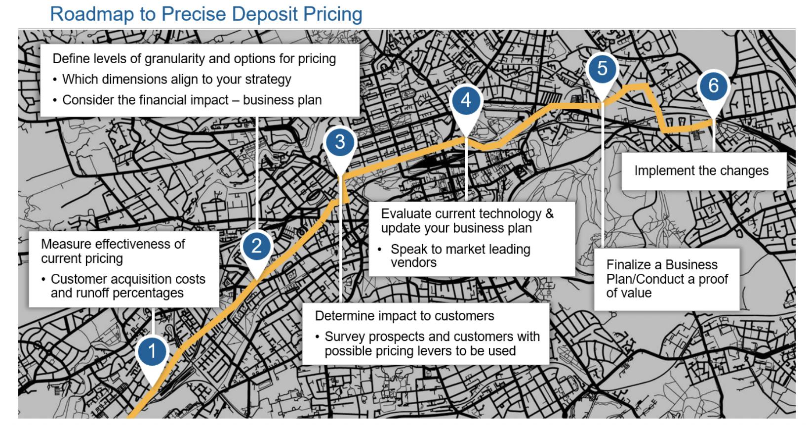 Roadmap to Precise Deposit Pricing