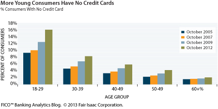 MoreYoungConsumers_NoCreditCards_450-px