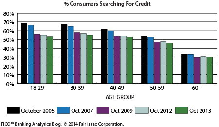 Consumers_Searching_Credit_450-px