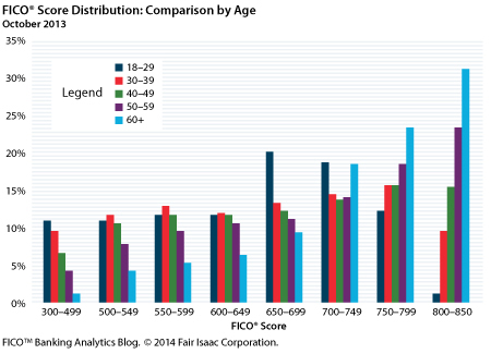 Source: https://www.fico.com/blogs/risk-compliance/age-before-beauty-credit-worthiness-before-youth/
